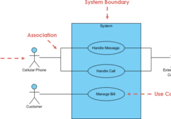Role of Requirements Analysis in Software Engineering Process
