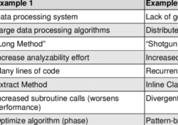 Finding Software Engineering Requirements Example